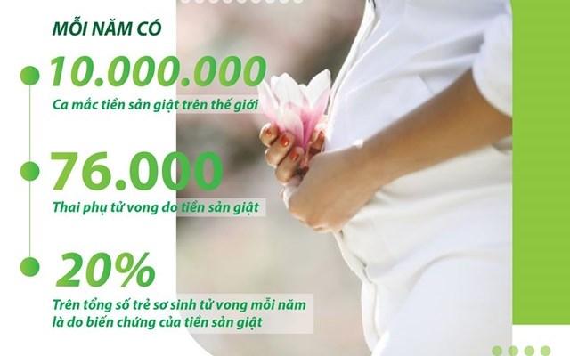 Sàng lọc tiền sản giật quý I của thai kỳ